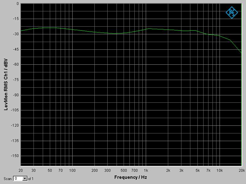 MF-100 Frequency Response Graph